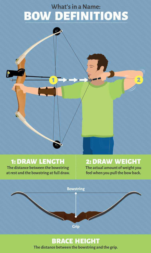 Terminology of Recurve Bow